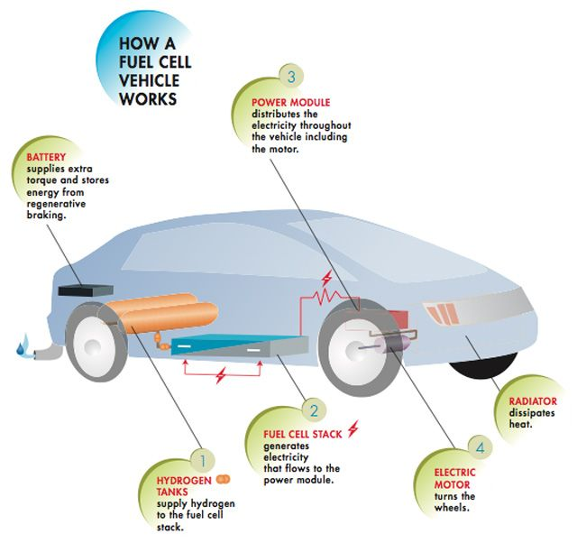 Will Hydrogen Fuel Cell Cars Take Over Electric Cars?