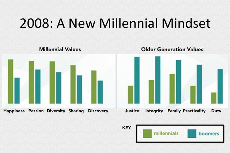 A New Millennial Mindset