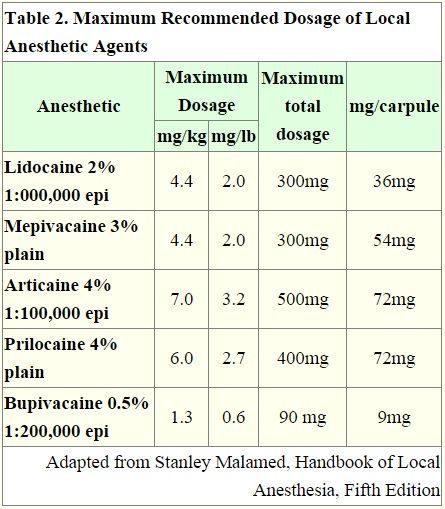 local anesthetics essay This anesthesia journal considers articles from all aspect of understanding  related to anesthesia which includes local anesthesia, sedation, regional  anesthesia,.