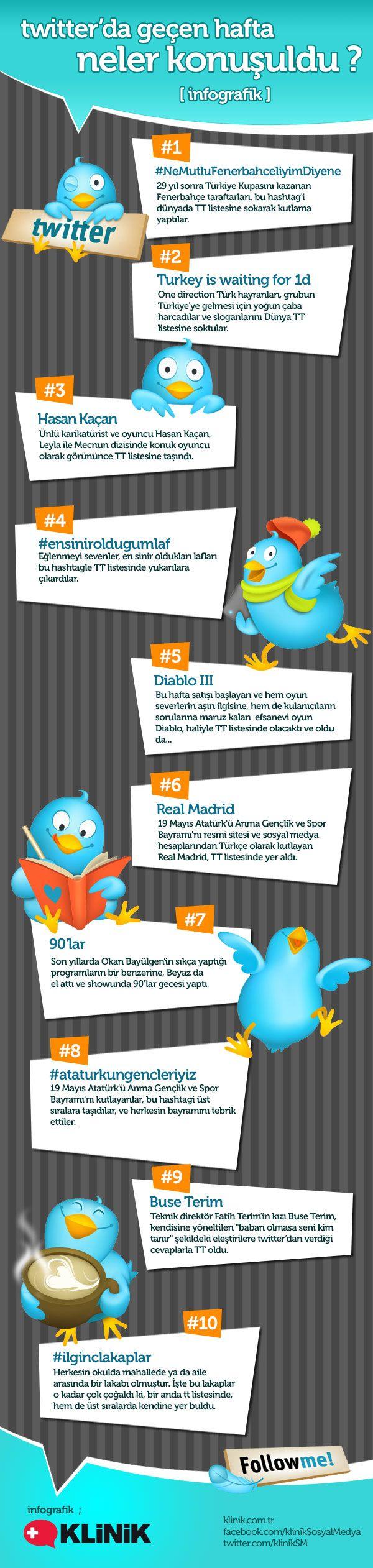 Twitter'da Geçen Hafta Ne Konuşuldu? - #sosyalmedya #sosyalmedyapazarlama #socialmedia #socialmediamarketing #infografik #infographic #trendingtopics #twitter #twittergundemi        14- 20 mayıs tarihlerinde gündemde olan ve Twitter'ın gündemine (Trending Topics) yerleşen konular Klinik Sosyal Medya Ajansı tarafından Efbes.com için hazırlanan infografik ile sizlerle buluşuyor.