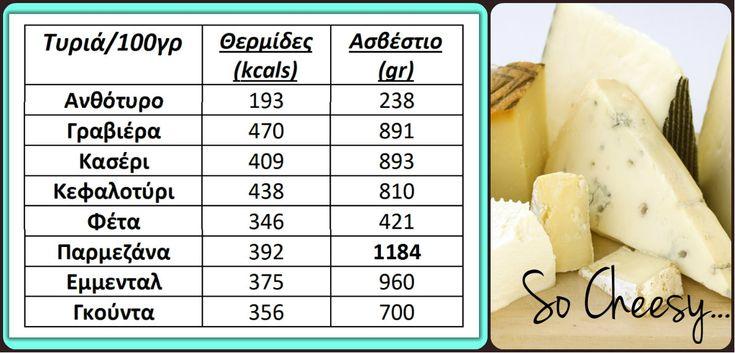 ΤΥΡΊ μια τροφή πλούσια σε πρωτεΐνες και ασβέστιο για τον οργανισμό μας.. διαβάστε σχετικά για τις κατηγορίες τυριών.