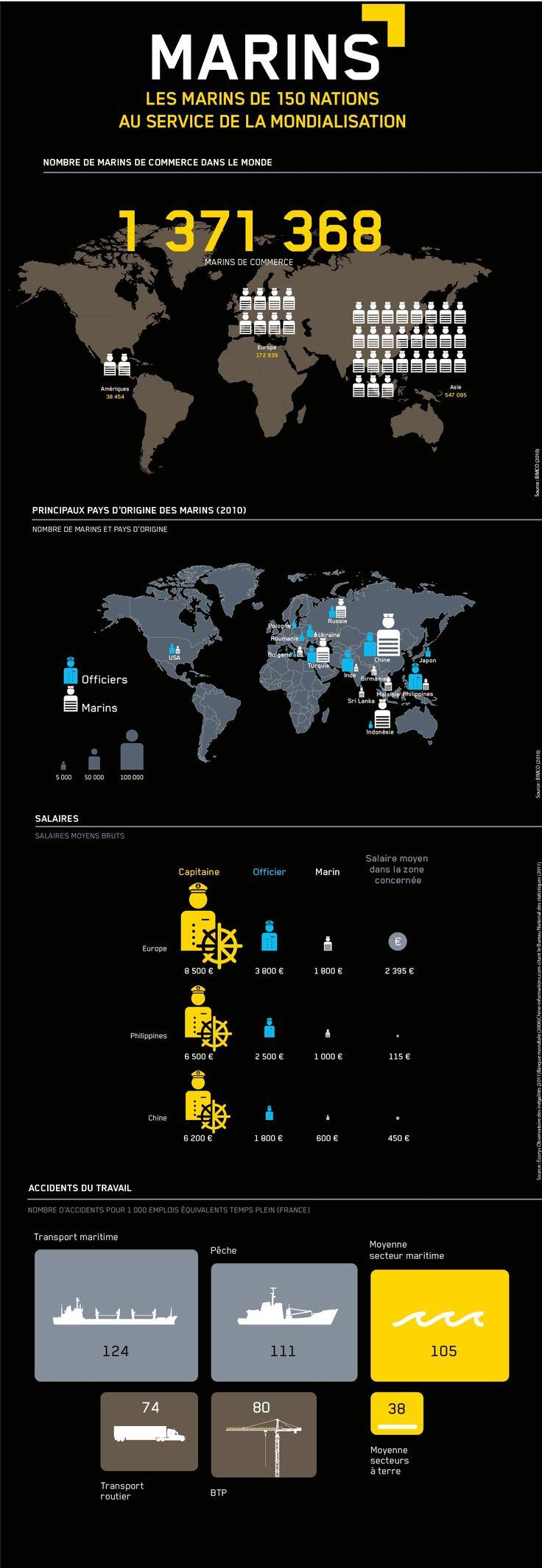 Source des infographies complémentaires : http://info.arte.tv/fr/le-transport-maritime-mondial-infographies