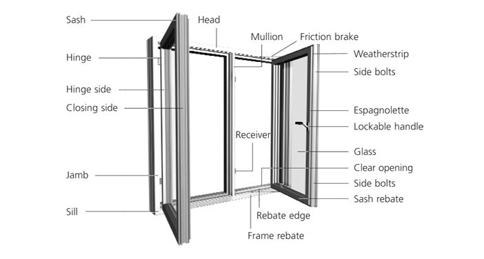 Window and door terminology explained idealcombi windows for Building terms with pictures
