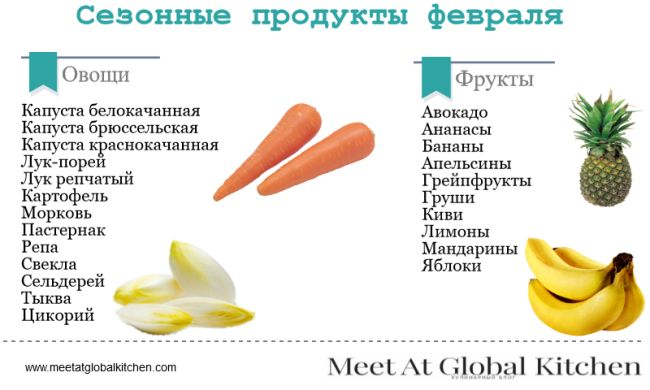 сезонные овощи и фрукты в феврале