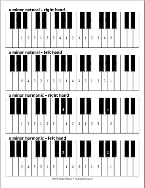 Free Piano Scale Fingerings Diagram - Minor keys