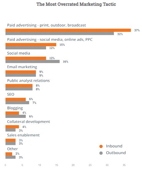Most overrated marketing tactics - interesting that traditional paid advertising comes up at the top.