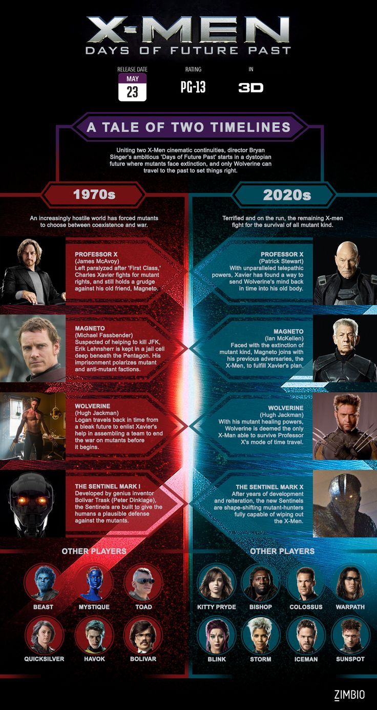 All Things 'X-Men: Days of Future Past' in One Graphic - Beyond the Box Office - Zimbio