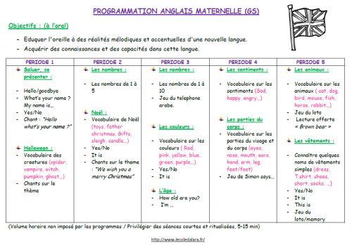 Progression anglais maternelle (GS)