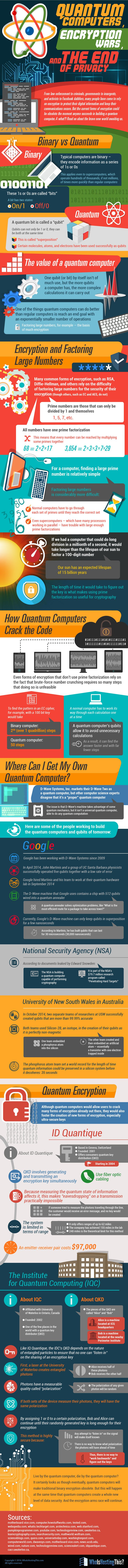 Quantum Computers and the End of Privacy #Infographic #Computer