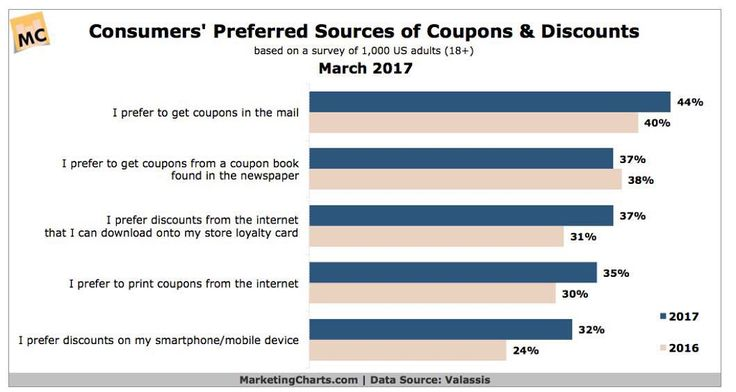 Old delivery methods still rule (for now at least)! #coupons #promotion #marketing #delivery #discount #sale #salesalesale #mail #snailmail #newspaper #couponbook  #internet #online #social #customer #consumers
