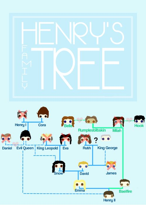 Once upon a time family tree. I may have taken me five minutes to figure this out but it is awesome.  waiting for March 9, 2014