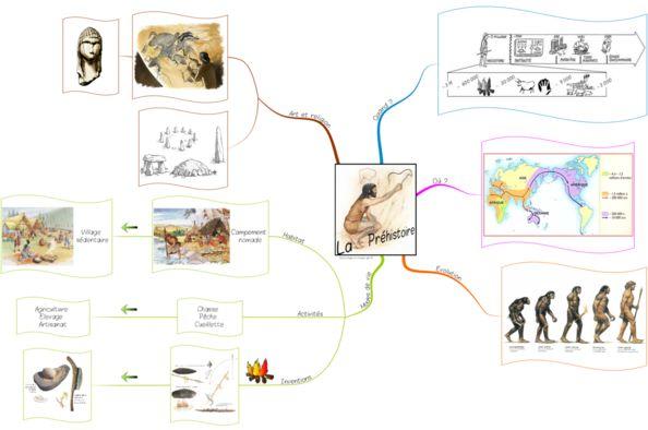 Carte mentale histoire - la préhistoire