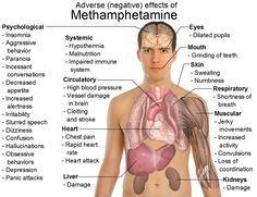 meth side effects