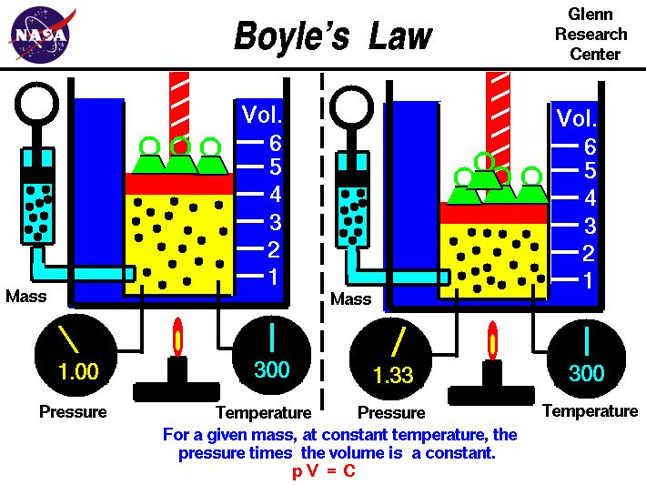 Boyle 39 S Law Relates The Pressure And Volume Of An Ideal