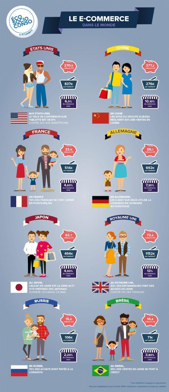 Chaque pays a ses propres comportements quand il s'agit pour ses habitants d'acheter en ligne. Tour d'horizon avec cette infographie d'EcoSocioConso (groupe E. Leclerc).