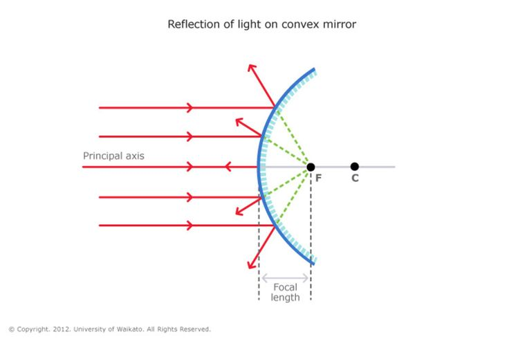 Reflection is when light bounces off an object. If the surface is smooth and shiny, like glass, water or polished metal, the light will reflect at the same angle as it hit the surface. This is called specular reflection