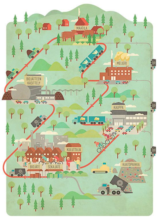Cool infographic done for HSY #infographic #finland