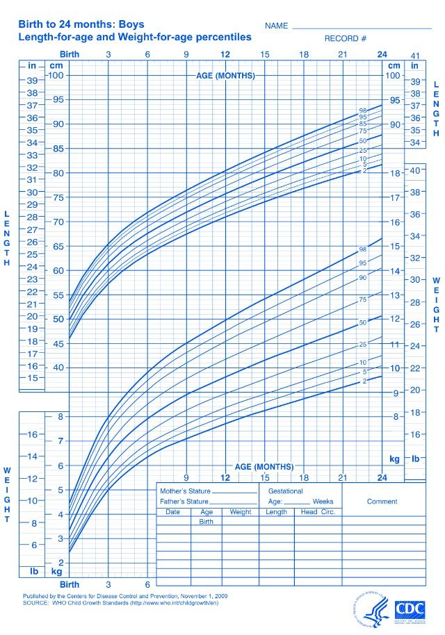 WHO Growth Chart for Boys - Birth to 24 months: For predominantly breast-fed babies (different from the standard CDC chart that reflects predominantly formula-fed babies). Breast-fed babies gain weight differently than formula-fed. In the first 6 months, breast-fed weigh more than formula-fed. Then after 6 months, the role begins to reverse where formula-fed babies surpass the weight of breast-fed babies. This information is good to know if you intend to use breast milk as your main milk…
