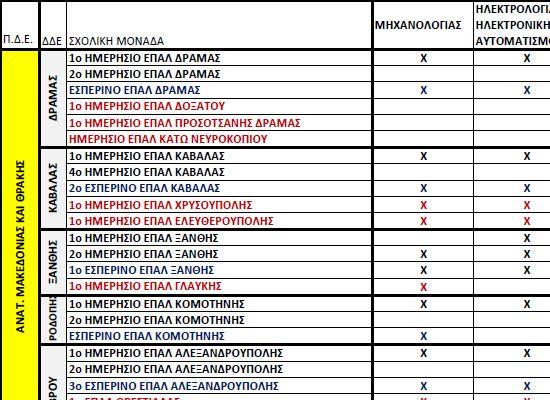 25-08-16 Οι τομείς ανά ΕΠΑΛ σε όλη τη χώρα   25-08-16 Οι τομείς ανά ΕΠΑΛ σε όλη τη χώραΟ πίνακας σε μορφή xlsΧαράλαμπος Κ. Φιλιππίδης Μαθηματικός  ΕΠΑΛ