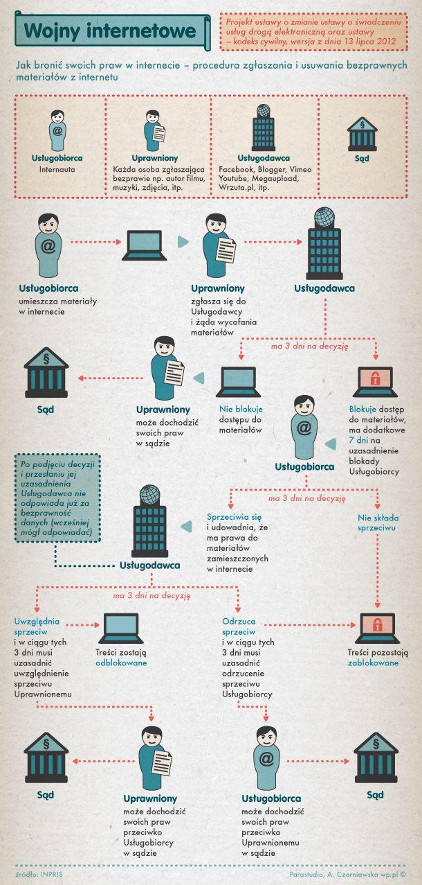 Wojny internetowe - Infografika zespołu infografik Wirtualnej Polski dotycząca projektu ustawy o świadczeniu usług drogą elektroniczną. Odpowiedź na infografikę INPRIS (http://www.inpris.pl/infografika-prawo/infografika-zglaszanie-usuwanie/zobacz-infografike-lipcowa/)