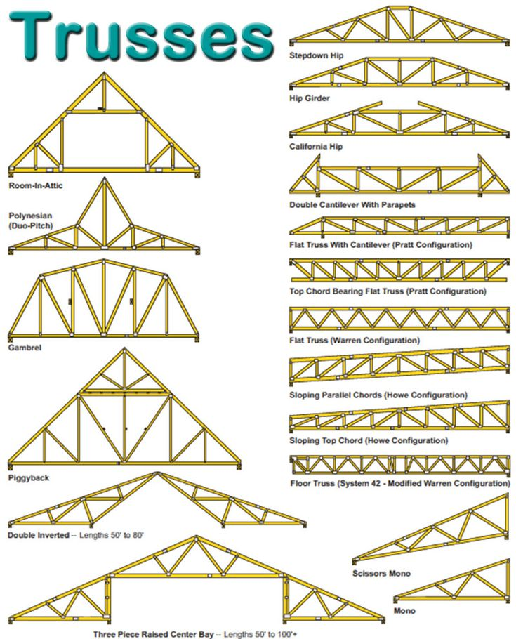 70 best roof truss images on pinterest roof trusses for Truss roof system