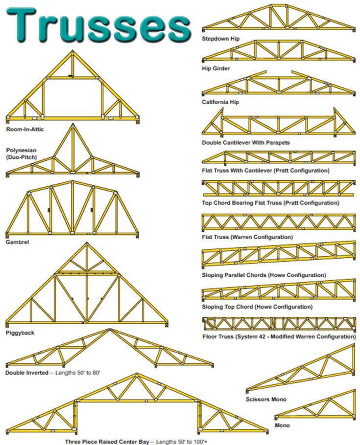 70 best roof truss images on pinterest roof trusses for Open web floor trusses