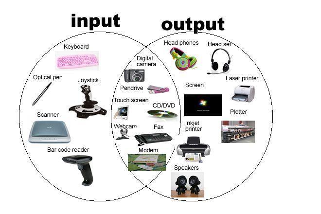 Output Devices Homework Worksheet Homework Worksheets Computer Basics Computer Basics Worksheet