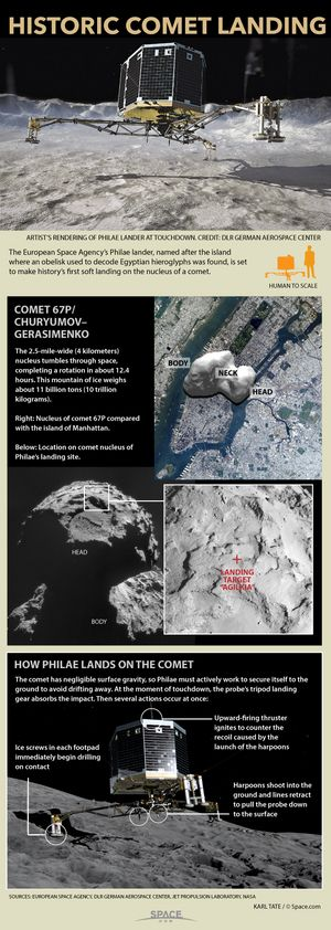 The European Rosetta spacecraft's Philae lander aims to be the first probe ever to safely land on a comet. Here's how to land on a spinning ice mountain in space. Credit: By Karl Tate, Infographics Artist