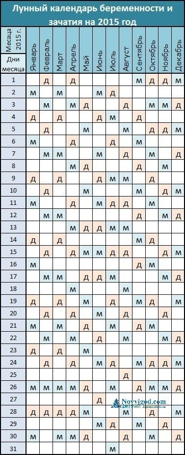 Лунный календарь беременности и зачатия на 2015 год