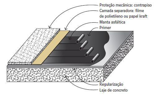 Saiba como funcionam os sistemas de impermeabilização usados em elementos de fundação direta