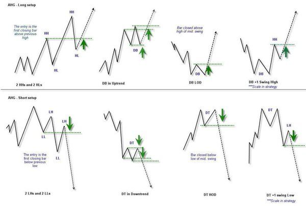 Forex learn the core of price action trading pdf