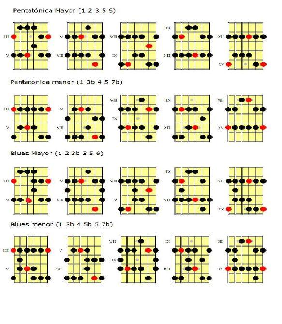 Las escalas pentatónicas son posiblemente las escalas más utilizadas en la música. Su uso se extiende desde estilos como el blues, rock o el jazz, hasta las tradiciones musicales de las culturas antiguas.Como su propio nombre indica, están formadas por 5 notas.