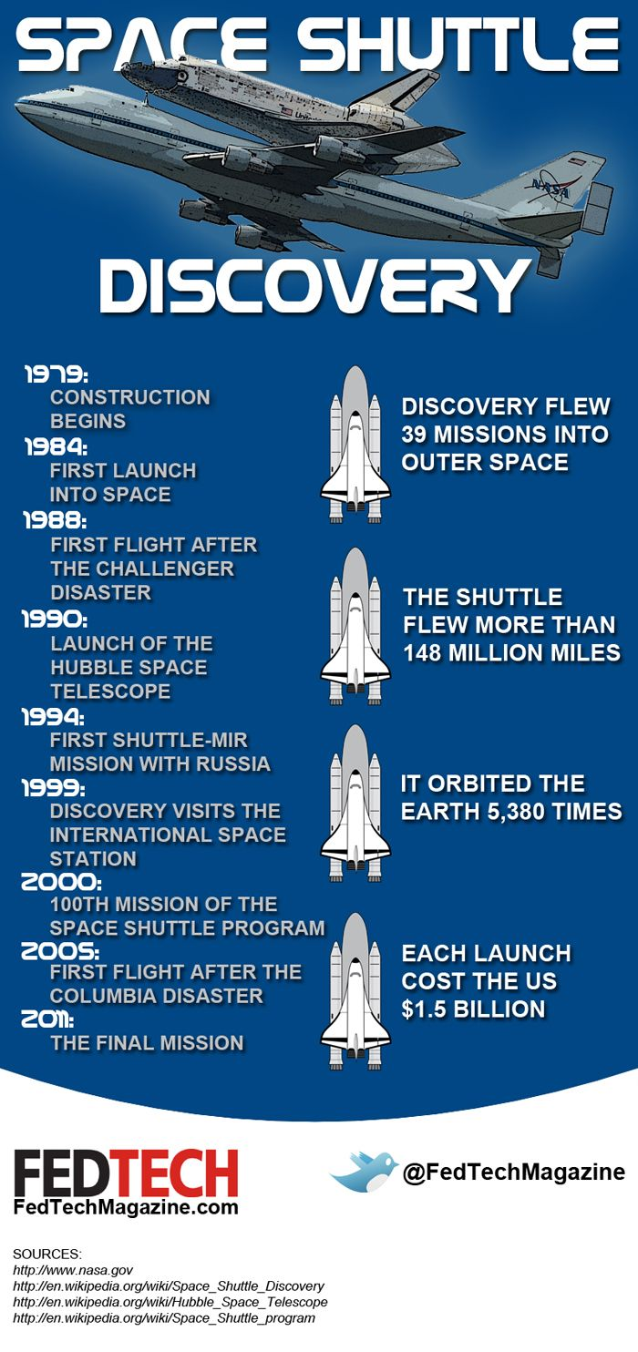 space shuttle program history - photo #27