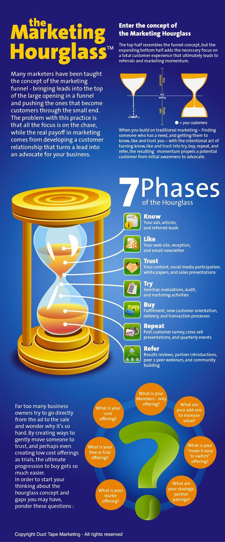 7 Phases - The Marketing Hourglass