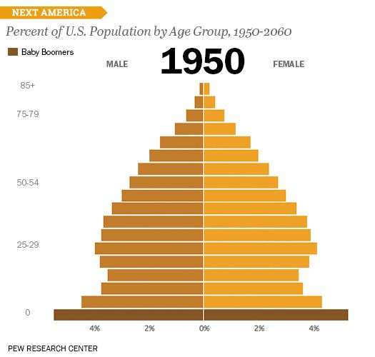 Percentage of U.S. population by age group, 1950–2060. By the Pew Research Center.