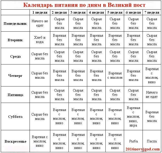 Великий пост 2016 - календарь питания по дням, для мирян - http://2016novyjgod.com/2015/12/velikij-post-2016-kalendar-pitaniya-po-dnyam-dlya-miryan/