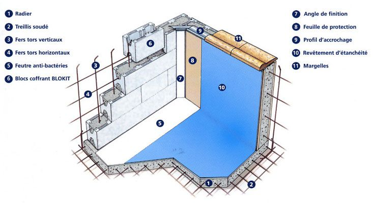 Diy cinder block swimming pool concrete base 2 welded - Cinder block swimming pool construction ...
