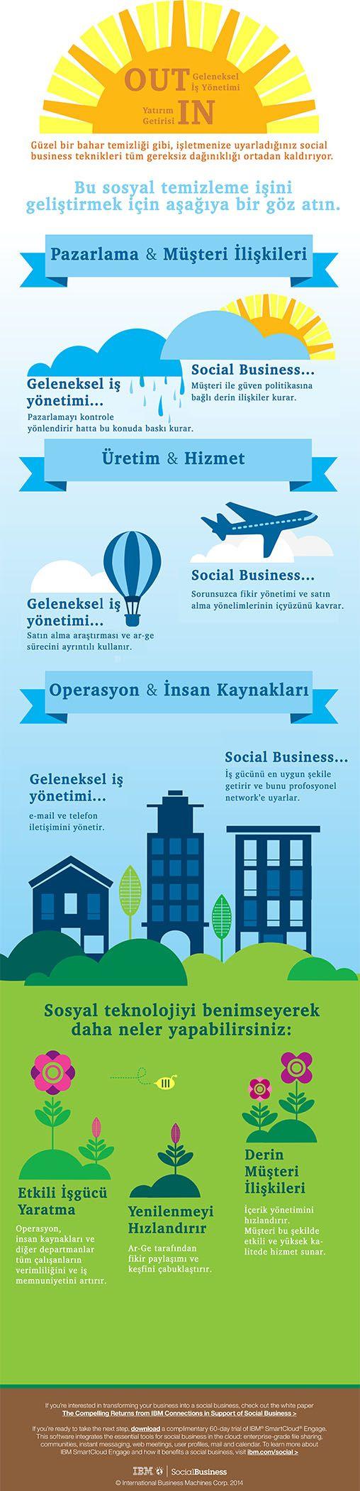 IBM_Social_Business_Spring_Infographic via @Social Business TR