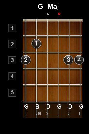 Accord de guitare - G Maj (Sol Majeur) - voici un accord ouvert simple très utilisé - cours de guitare en ligne