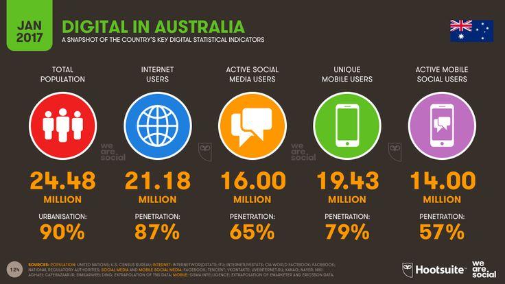 Digital in 2017 Australia key indicators