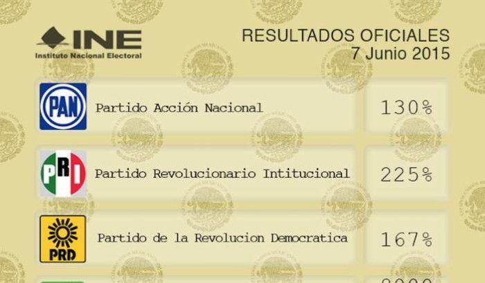 Ya están los resultados de esta Votación 2015 ¿trampa?