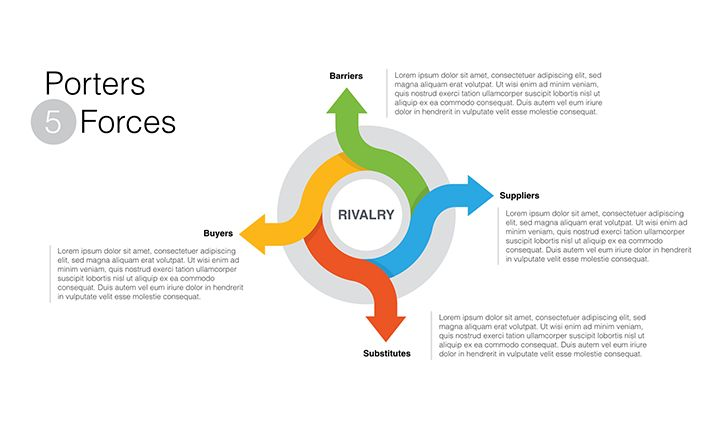 ericsson porters 5 forces Porter's five forces model when we take the traditional financial industry as a focal industry, you'll find that all five forces have low power, thus leading to low overall rivalry this is.
