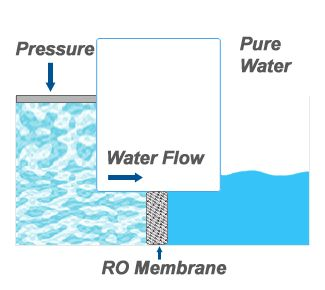 RO Membranes - Replacement Commercial & Industrial Reverse Osmosis Membranes - FreshWaterSystems.com