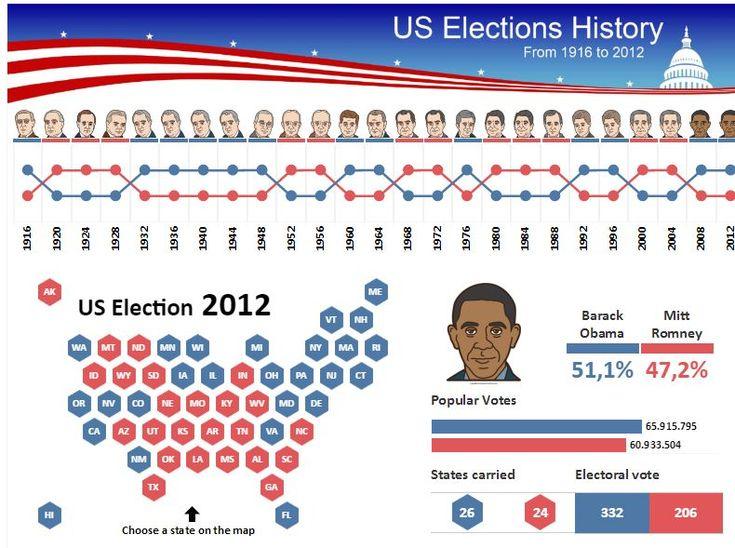 Us Elections 2016 50 More Interactive Visualizations To Explore