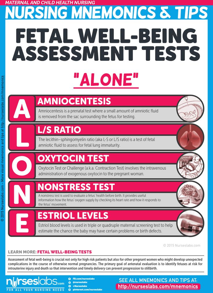 Fetal Wellbeing Assessment Tests (ALONE)