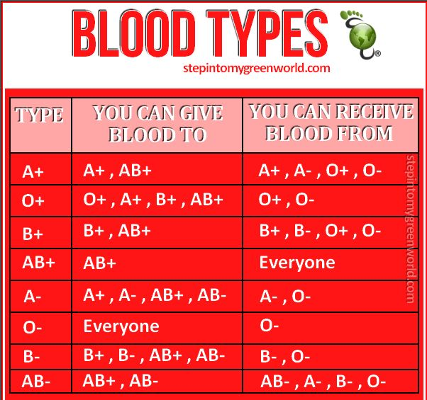 Blood types | could have used this about two weeks ago studying for my bio exam.