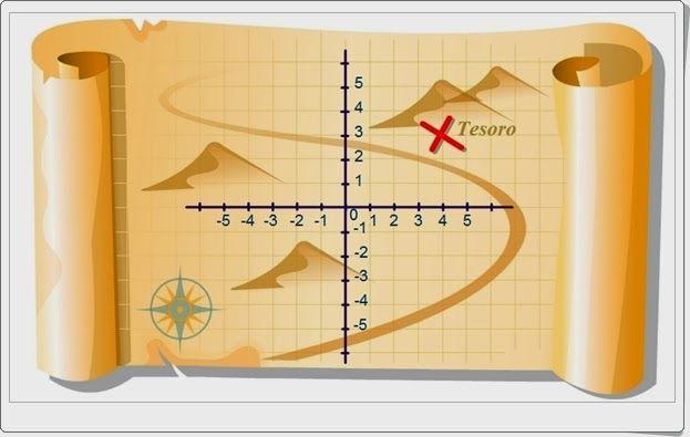 """""""Plano cartesiano"""" expone gráficamente el sistema de coordenadas para la localización de puntos e incluye un test de comprobación del conocimiento adquirido."""