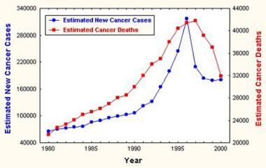 Prostate Cancer Diagnosis over the years. Do these numbers surprise you?
