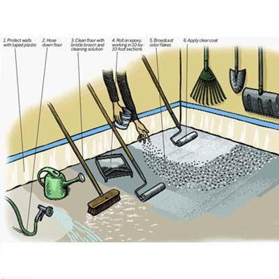 Illustration: Gregory Nemec | thisoldhouse.com | from How to Epoxy-Coat a Garage Floor