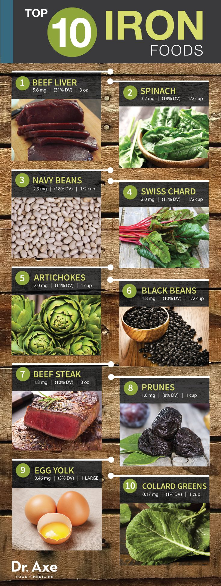 Top 10 Iron Rich Foods - DrAxe.com